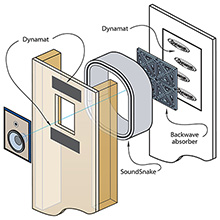 "Dynamat® En-Wall™ 6"" In-Wall Speaker Enclosure System"